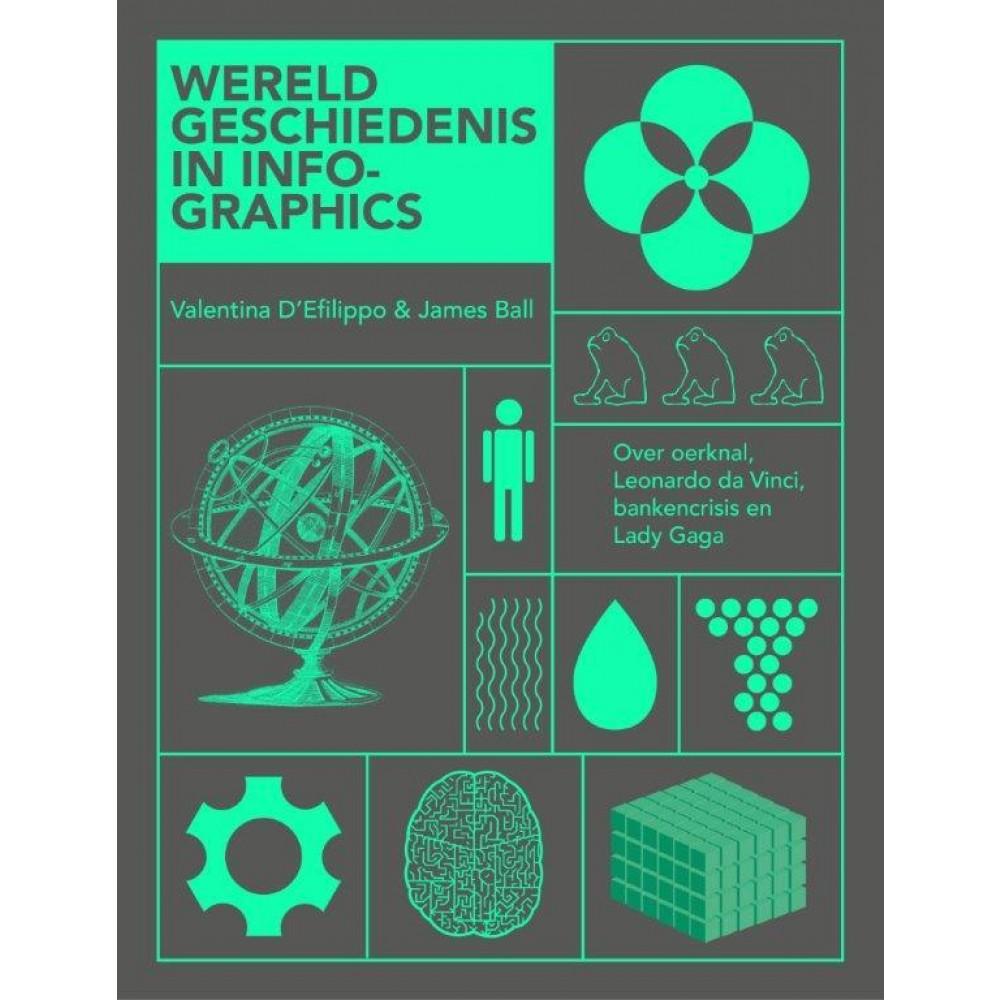 De wereldgeschiedenis in infographics